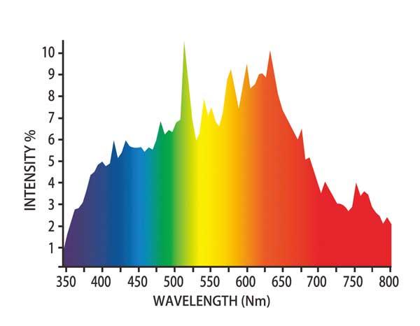 DimLux Daylight CMH 315W 4100k Full Spectrum Bulb
