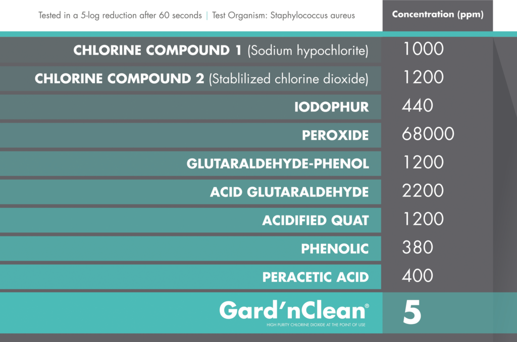 Disinfection Concentration of various chemicals