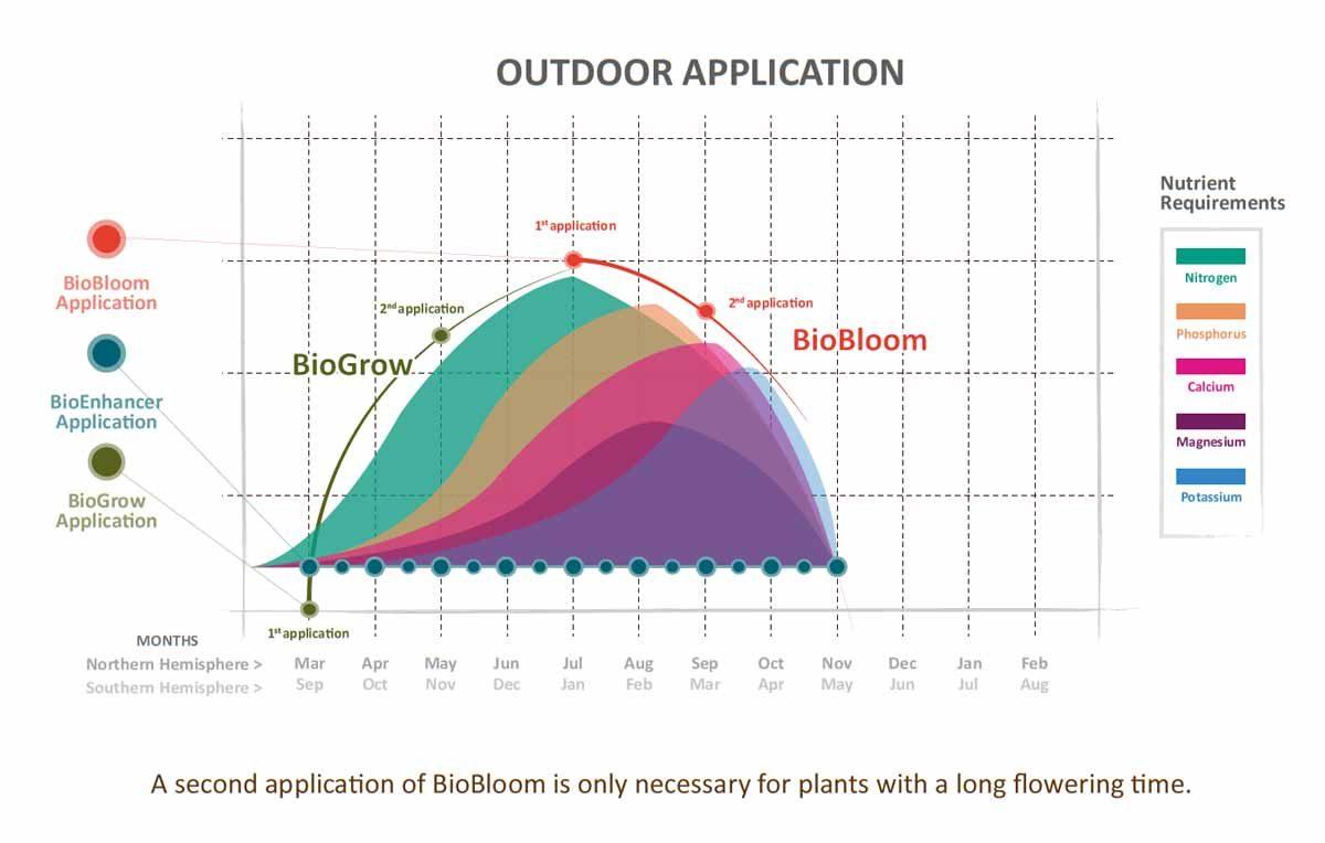 GHF-Bio-Line-Outdoor-Feeding